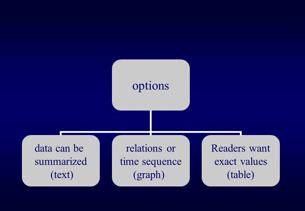 dont use tables data can be summarized (text) relations or time sequence (graph)