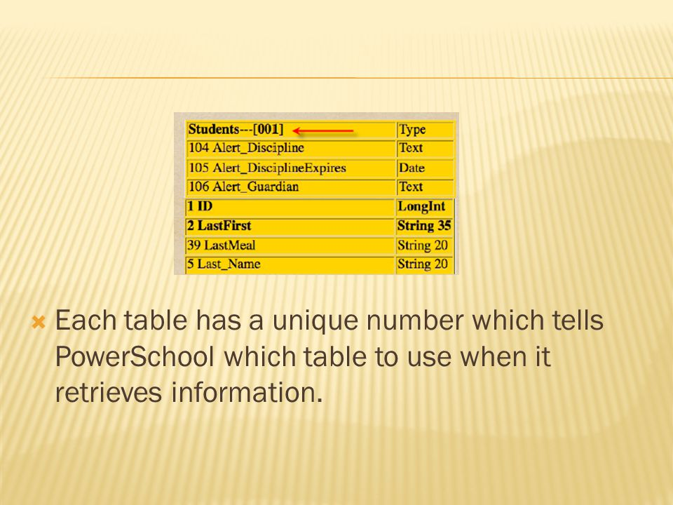 Each table has a unique number which tells PowerSchool which table to use when it retrieves information.