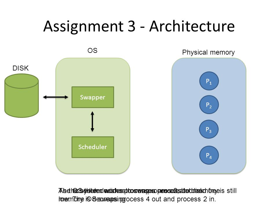 Assignment 3 - Architecture OS Physical memory DISK Swapper Scheduler P1P1 P2P2 P3P3 P4P4 As the system works processes are created and free memory is