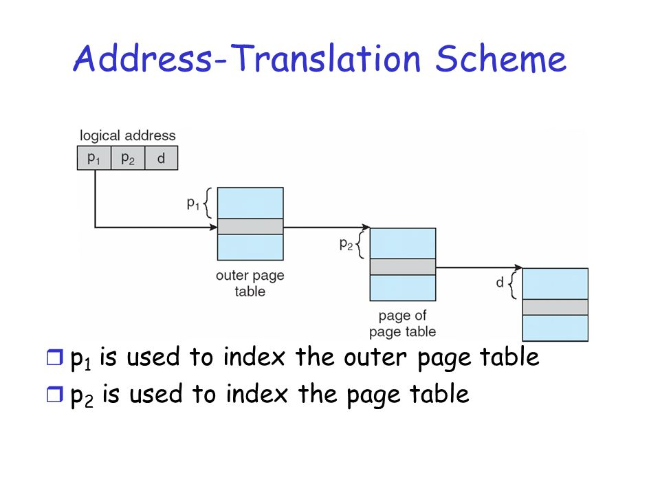 Address-Translation Scheme r p 1 is used to index the outer page table r p 2 is used to index the page table