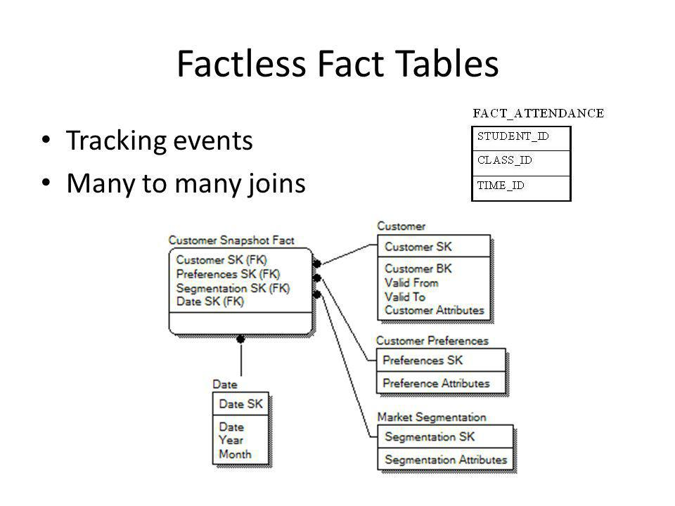 Factless Fact Tables Tracking events Many to many joins