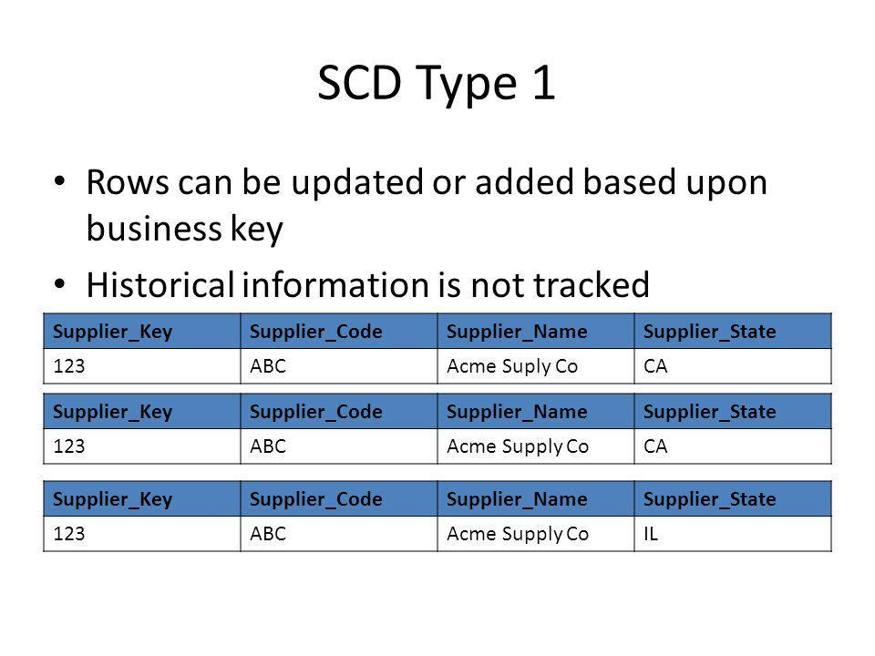 SCD Type 1 Rows can be updated or added based upon business key Historical information is not tracked Supplier_KeySupplier_CodeSupplier_NameSupplier_S