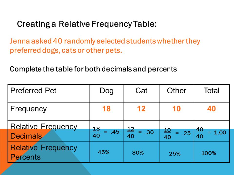 Creating a Relative Frequency Table: Jenna asked 40 randomly selected students whether they preferred dogs, cats or other pets. Complete the table for