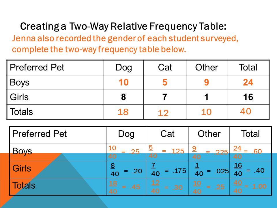 Creating a Two-Way Relative Frequency Table: Jenna also recorded the gender of each student surveyed, complete the two-way frequency table below. Pref