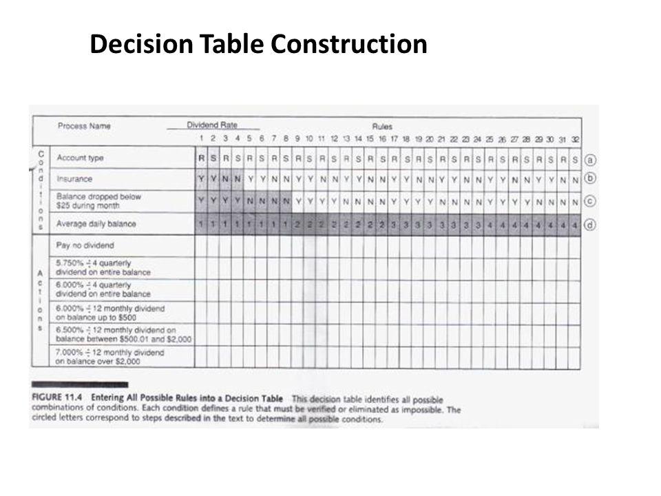 Decision Table Construction