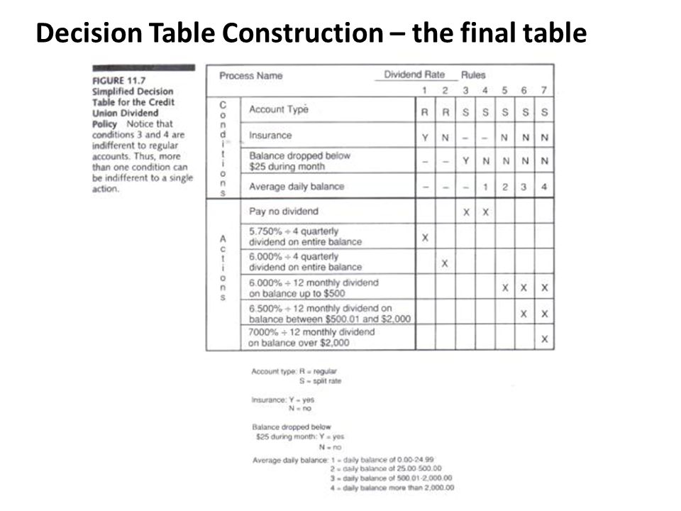 Decision Table Construction – the final table