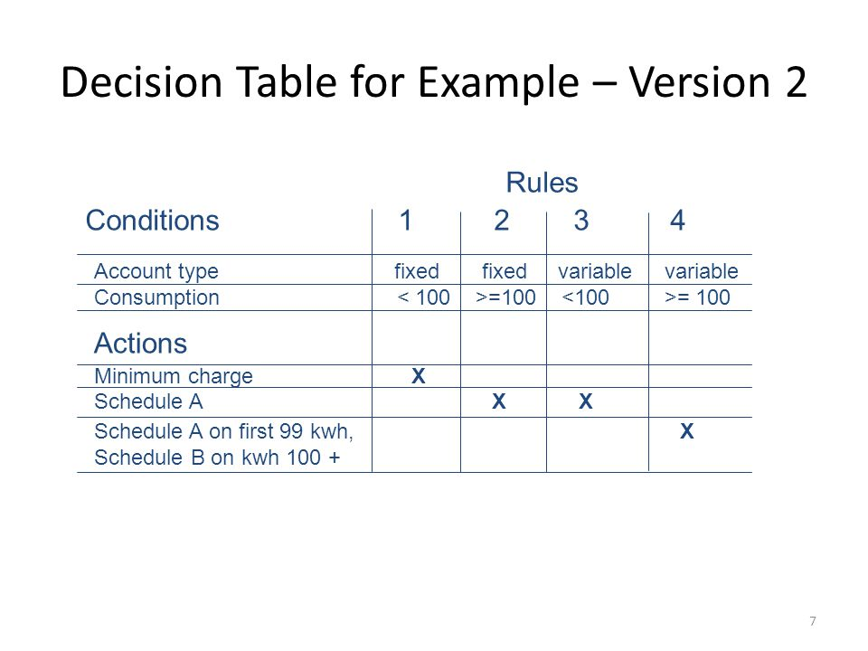 7 Decision Table for Example – Version 2 Conditions 1 2 3 4 Rules Account type fixed fixed variable variable Consumption =100 = 100 Minimum charge X Schedule A X X Schedule A on first 99 kwh, X Schedule B on kwh 100 + Actions