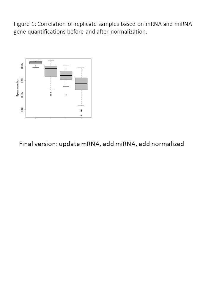 Figure 1: Correlation of replicate samples based on mRNA and miRNA gene quantifications before and after normalization.