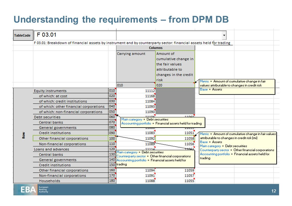 12 Understanding the requirements – from DPM DB
