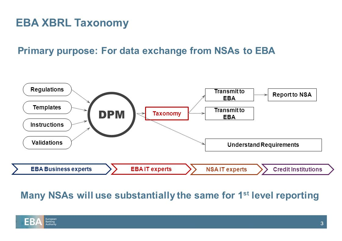 33 EBA XBRL Taxonomy DPM EBA Business expertsEBA IT experts Regulations Templates Instructions Validations Taxonomy NSA IT experts Transmit to EBA Understand Requirements Credit Institutions Report to NSA Primary purpose: For data exchange from NSAs to EBA Many NSAs will use substantially the same for 1 st level reporting