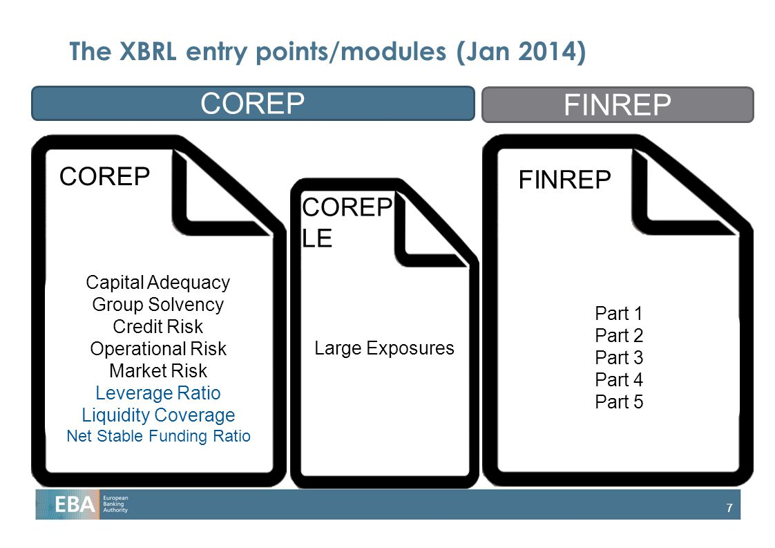 77 The XBRL entry points/modules (Jan 2014) COREP FINREP Capital Adequacy Group Solvency Credit Risk Operational Risk Market Risk Leverage Ratio Liquidity Coverage Net Stable Funding Ratio Large Exposures Part 1 Part 2 Part 3 Part 4 Part 5 COREP LE COREP FINREP