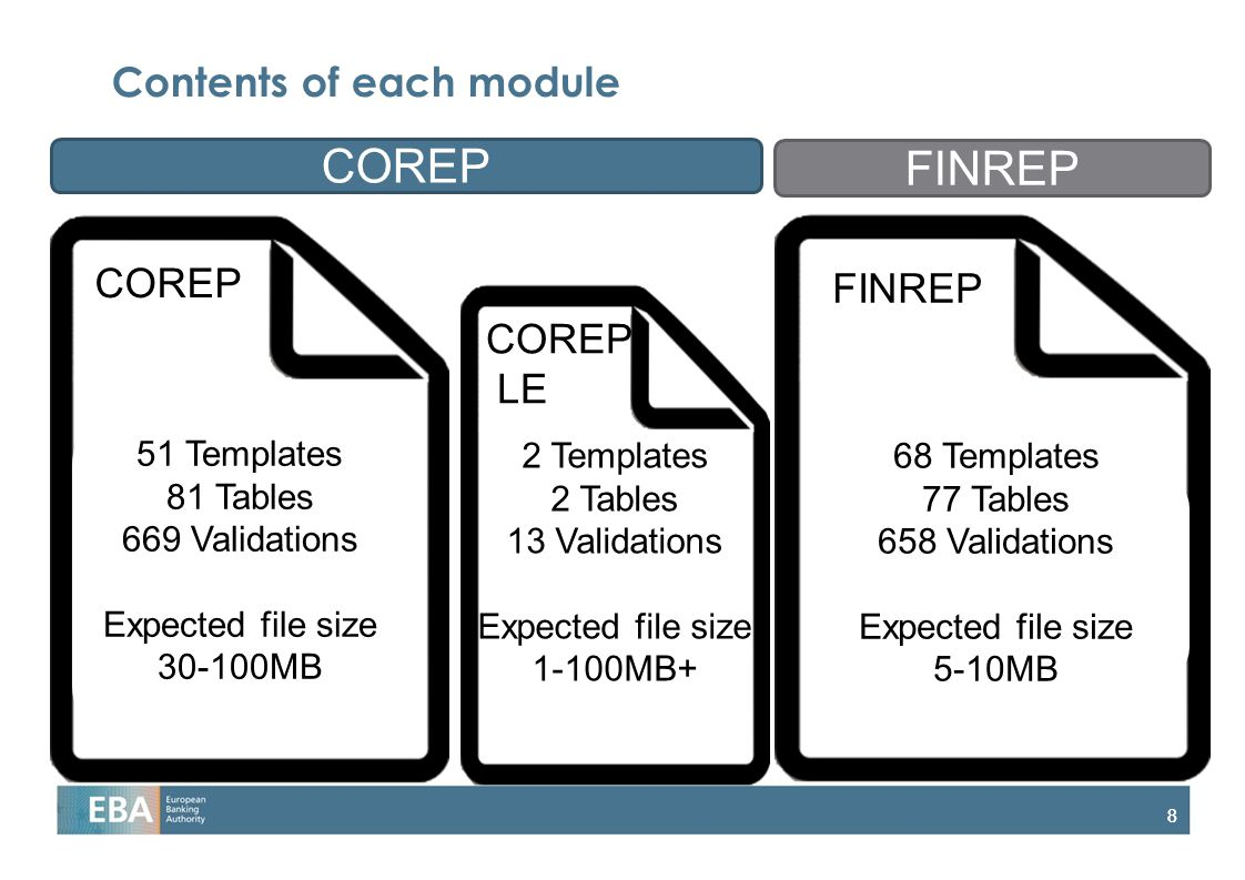 88 Contents of each module COREP FINREP 51 Templates 81 Tables 669 Validations Expected file size 30-100MB 2 Templates 2 Tables 13 Validations Expected file size 1-100MB+ 68 Templates 77 Tables 658 Validations Expected file size 5-10MB COREP LE COREP FINREP
