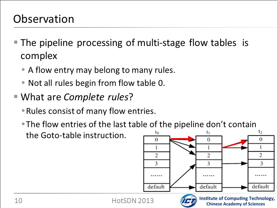 The pipeline processing of multi-stage flow tables is complex A flow entry may belong to many rules. Not all rules begin from flow table 0. What are C
