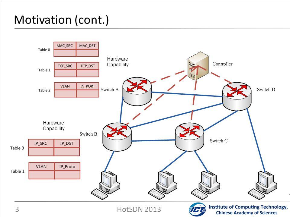 Motivation (cont.) 3 HotSDN 2013 Hardware Capability