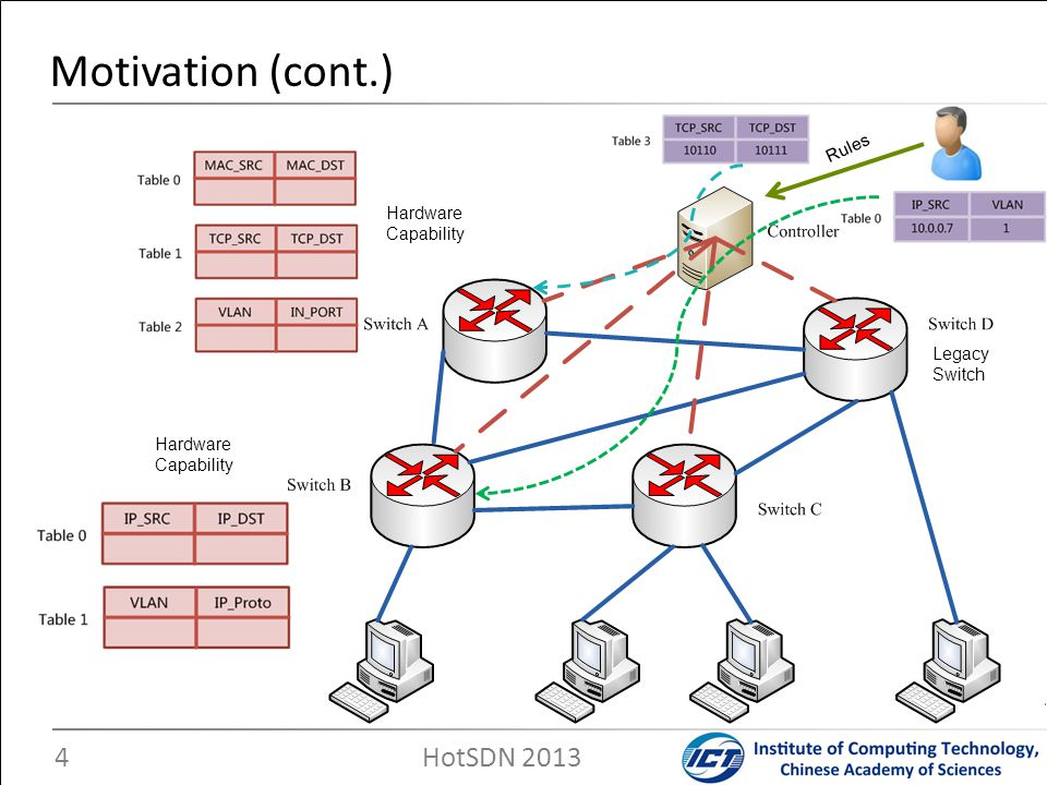 Motivation (cont.) Hardware Capability Legacy Switch Rules HotSDN 2013 4
