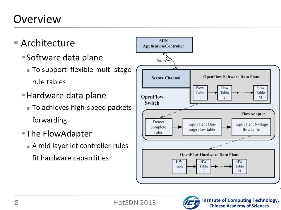 Enable controller-issued rules fit into hardware MTO Convert M-stage flow tables into One-stage flow table – M-stage flow tables are from software data plane – Flexibility and Scalability OTN Convert One-stage flow table into N-stage flow tables – N-stage flow tables are based on hardware capabilities – Limited by hardware Based on OpenFlow1.2 The FlowAdapter 9 HotSDN 2013