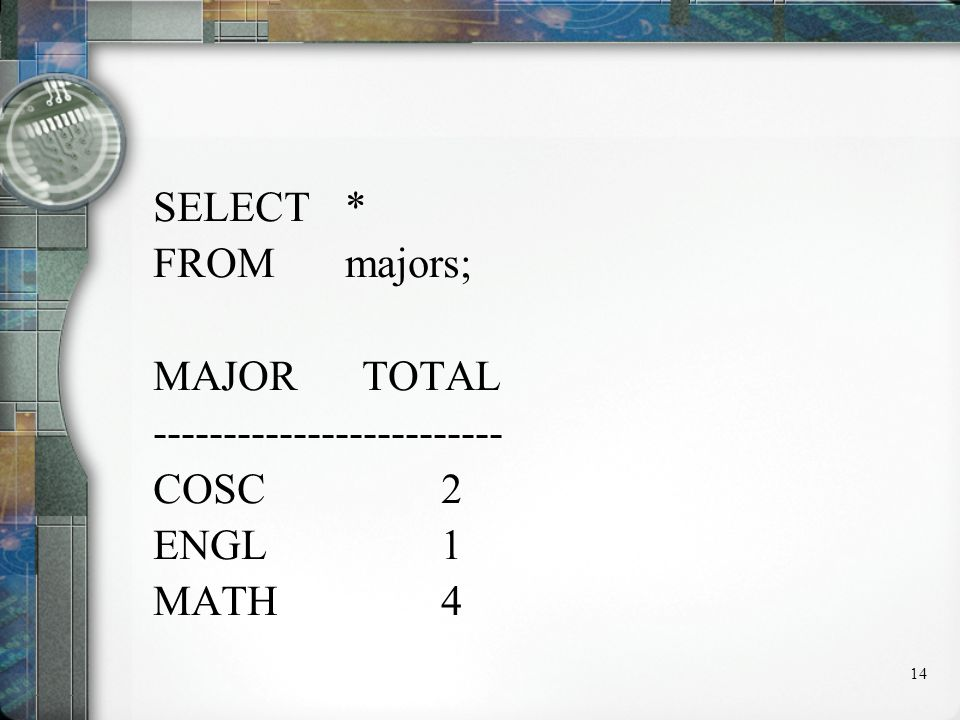 14 SELECT* FROM majors; MAJOR TOTAL ------------------------- COSC 2 ENGL 1 MATH 4