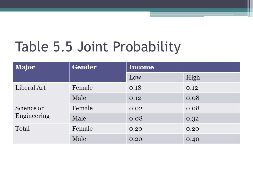 Table 5.5 Joint Probability MajorGenderIncome LowHigh Liberal ArtFemale0.180.12 Male0.120.08 Science or Engineering Female0.020.08 Male0.080.32 TotalFemale0.20 Male0.200.40