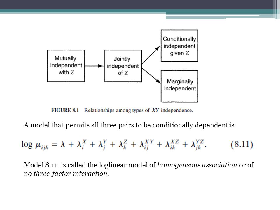A model that permits all three pairs to be conditionally dependent is Model 8.11.