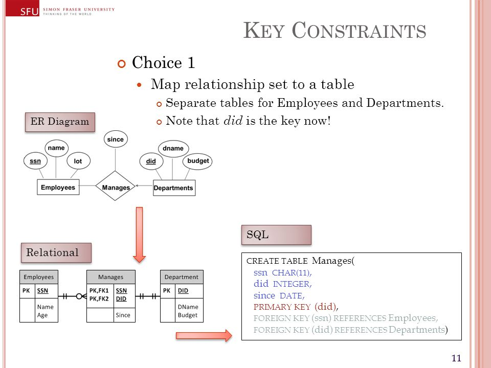 11 K EY C ONSTRAINTS Choice 1 Map relationship set to a table Separate tables for Employees and Departments. Note that did is the key now! CREATE TABL