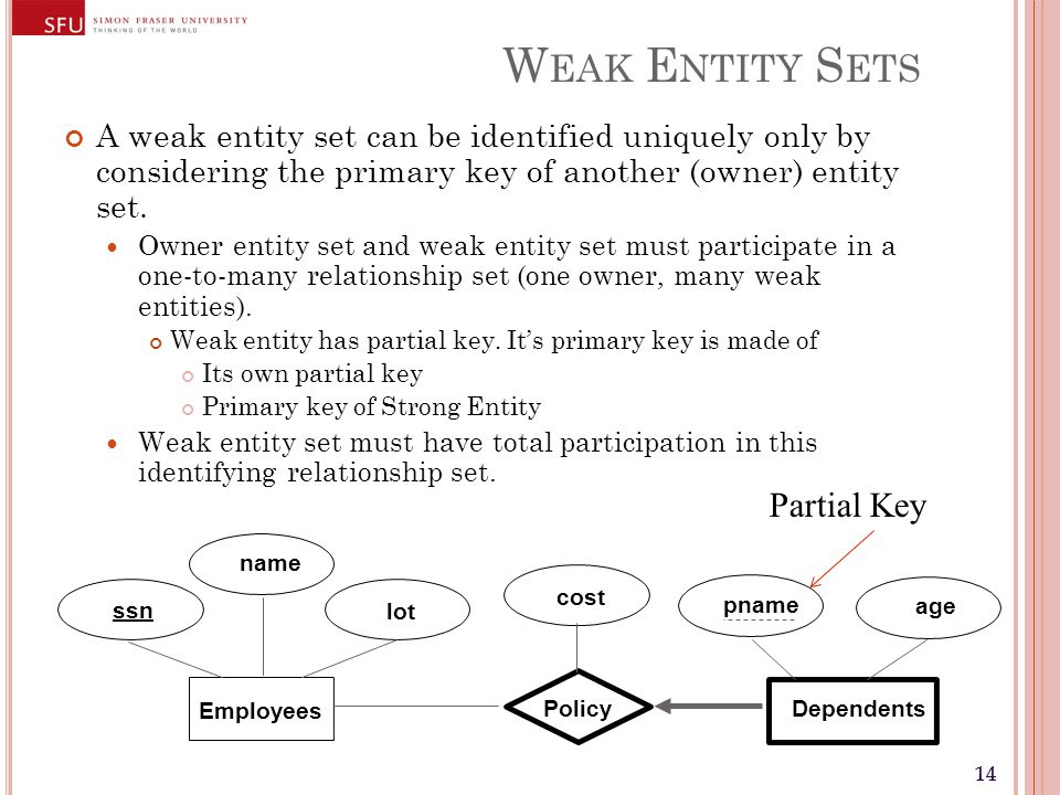 14 W EAK E NTITY S ETS A weak entity set can be identified uniquely only by considering the primary key of another (owner) entity set.