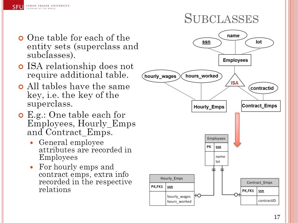 17 S UBCLASSES One table for each of the entity sets (superclass and subclasses).