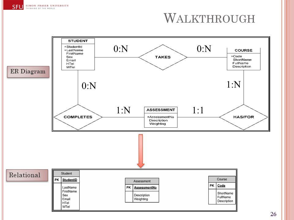 26 W ALKTHROUGH 0:N 1:N 1:1 ER Diagram Relational
