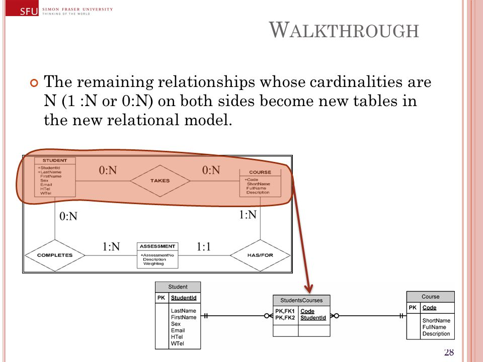 28 W ALKTHROUGH The remaining relationships whose cardinalities are N (1 :N or 0:N) on both sides become new tables in the new relational model.