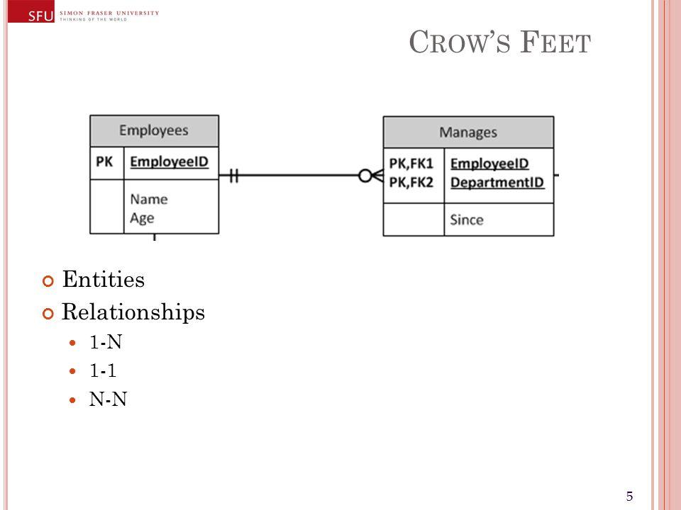 55 C ROW S F EET Entities Relationships 1-N 1-1 N-N