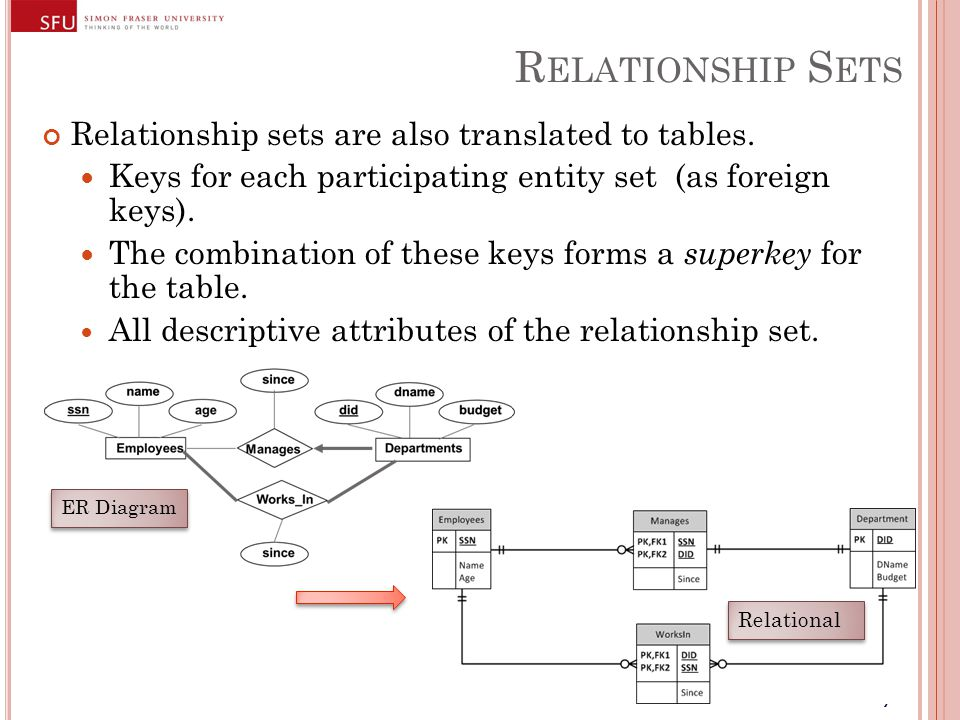 77 R ELATIONSHIP S ETS Relationship sets are also translated to tables.