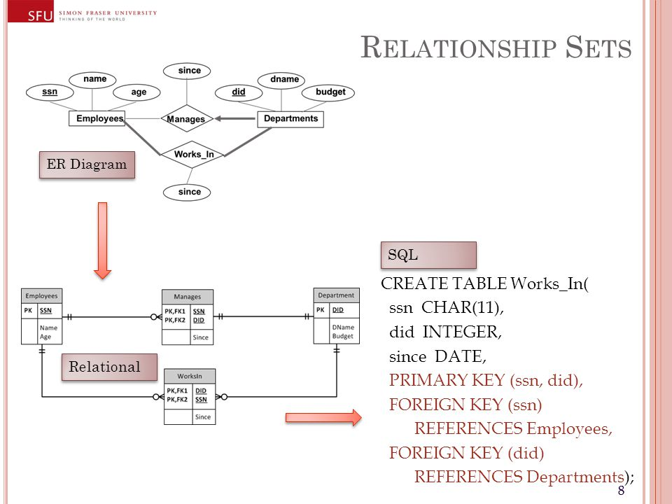 88 R ELATIONSHIP S ETS ER Diagram Relational CREATE TABLE Works_In( ssn CHAR(11), did INTEGER, since DATE, PRIMARY KEY (ssn, did), FOREIGN KEY (ssn) REFERENCES Employees, FOREIGN KEY (did) REFERENCES Departments); SQL