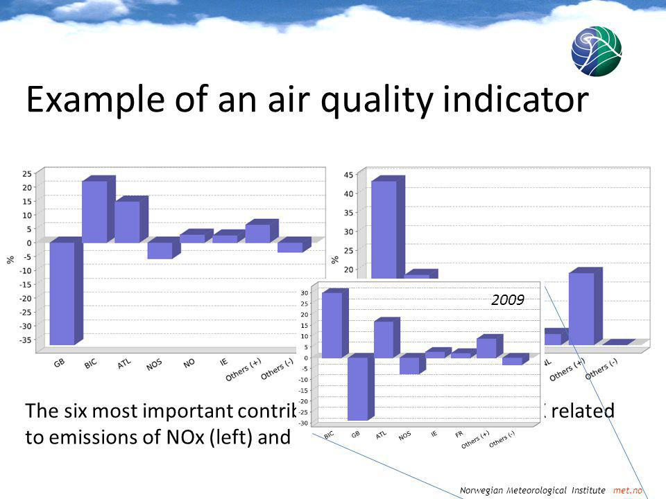 Norwegian Meteorological Institute met.no Example of an air quality indicator The six most important contributors to SOMO35 in the UK related to emissions of NOx (left) and NMVOC (right).