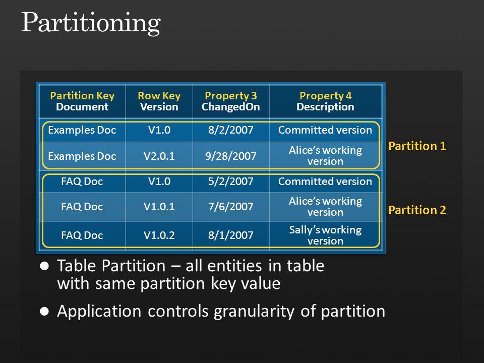Partition Key Document Row Key Version Property 3 ChangedOn Property 4 Description Examples DocV1.08/2/2007Committed version Examples DocV2.0.19/28/20