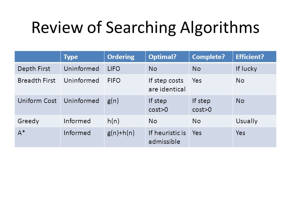 Review of Searching Algorithms TypeOrderingOptimal Complete Efficient.