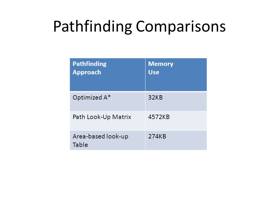 Pathfinding Comparisons Pathfinding Approach Memory Use Optimized A*32KB Path Look-Up Matrix4572KB Area-based look-up Table 274KB