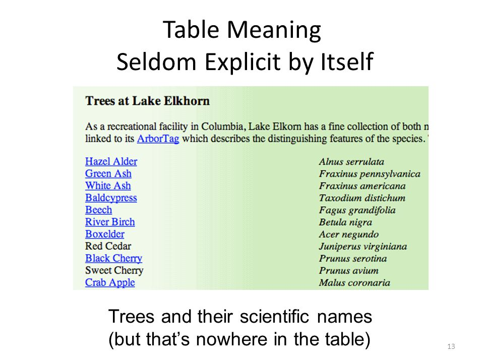 Table Meaning Seldom Explicit by Itself Trees and their scientific names (but thats nowhere in the table) 13
