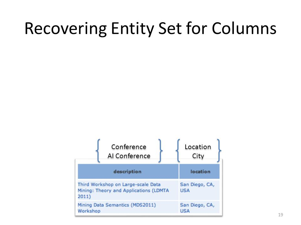 Recovering Entity Set for Columns Conference AI Conference Conference AI Conference Location City Location City 19