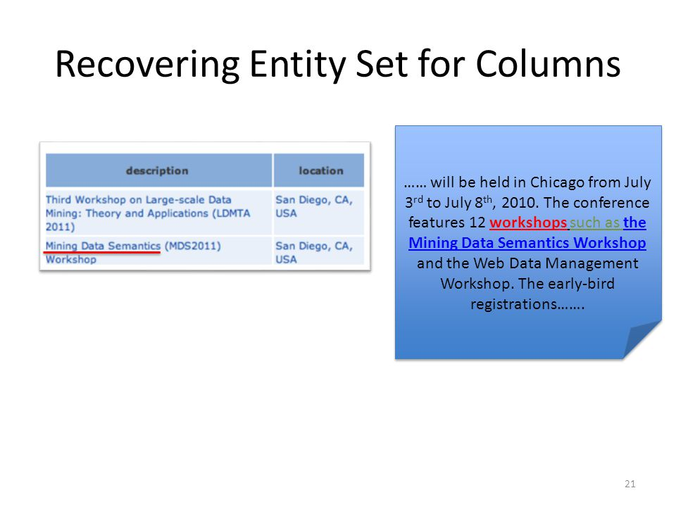 Recovering Entity Set for Columns …… will be held in Chicago from July 3 rd to July 8 th, 2010.