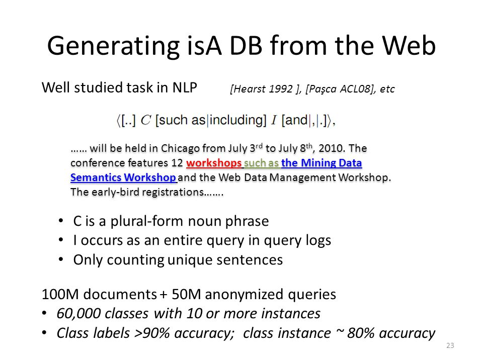Generating isA DB from the Web …… will be held in Chicago from July 3 rd to July 8 th, 2010.