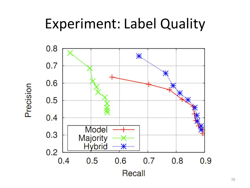 Experiment: Label Quality 38