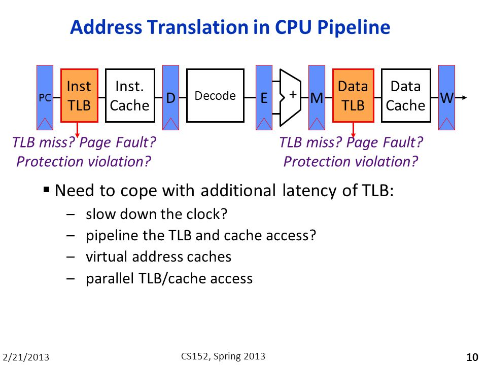 2/21/2013 CS152, Spring 2013 Address Translation in CPU Pipeline Need to cope with additional latency of TLB: – slow down the clock.