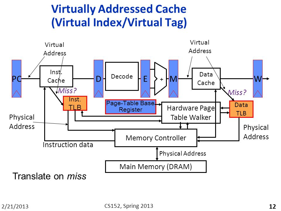 2/21/2013 CS152, Spring 2013 Virtually Addressed Cache (Virtual Index/Virtual Tag) 12 PC Inst. TLB Inst. Cache D Decode EM Data Cache W + Data TLB Mai