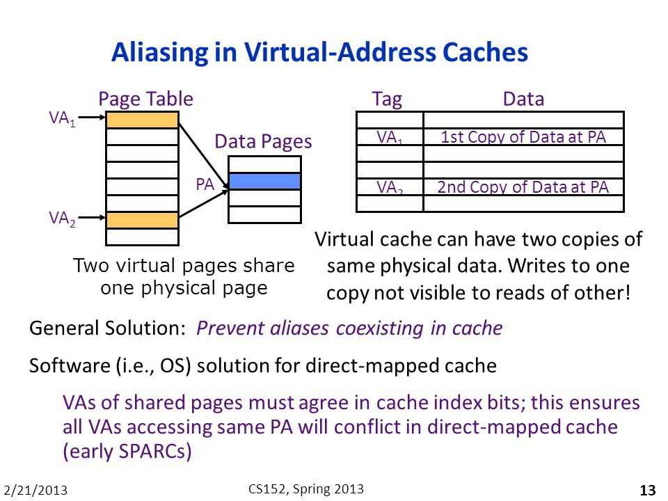 2/21/2013 CS152, Spring 2013 Aliasing in Virtual-Address Caches 13 VA 1 VA 2 Page Table Data Pages PA VA 1 VA 2 1st Copy of Data at PA 2nd Copy of Data at PA TagData Two virtual pages share one physical page Virtual cache can have two copies of same physical data.