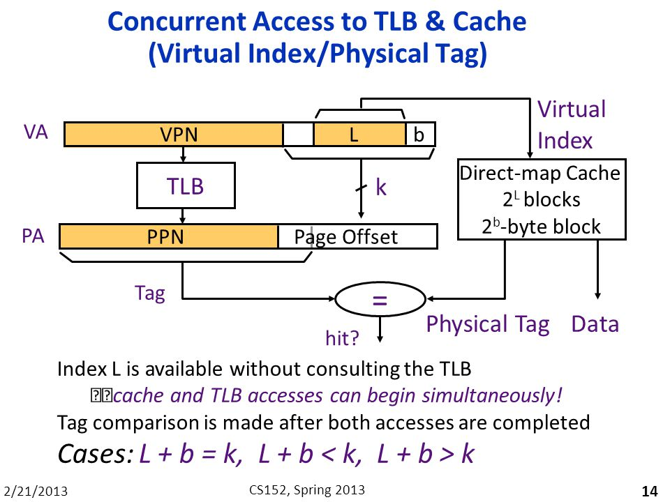 2/21/2013 CS152, Spring 2013 Concurrent Access to TLB & Cache (Virtual Index/Physical Tag) 14 Index L is available without consulting the TLB cache an