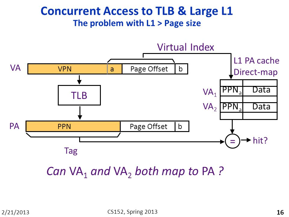 2/21/2013 CS152, Spring 2013 Concurrent Access to TLB & Large L1 The problem with L1 > Page size 16 Can VA 1 and VA 2 both map to PA .