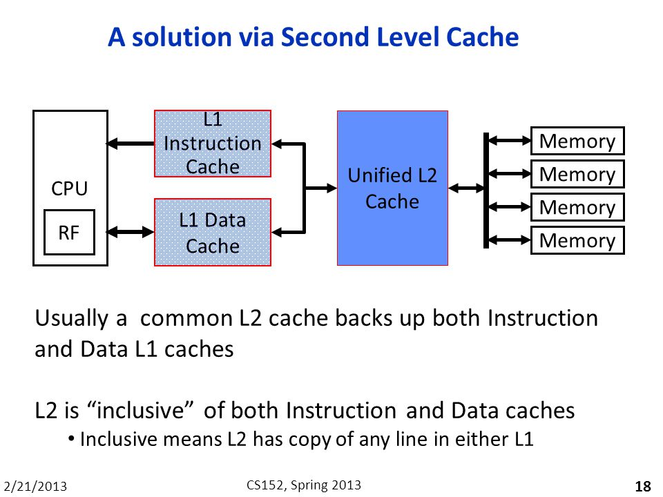 2/21/2013 CS152, Spring 2013 A solution via Second Level Cache 18 Usually a common L2 cache backs up both Instruction and Data L1 caches L2 is inclusi