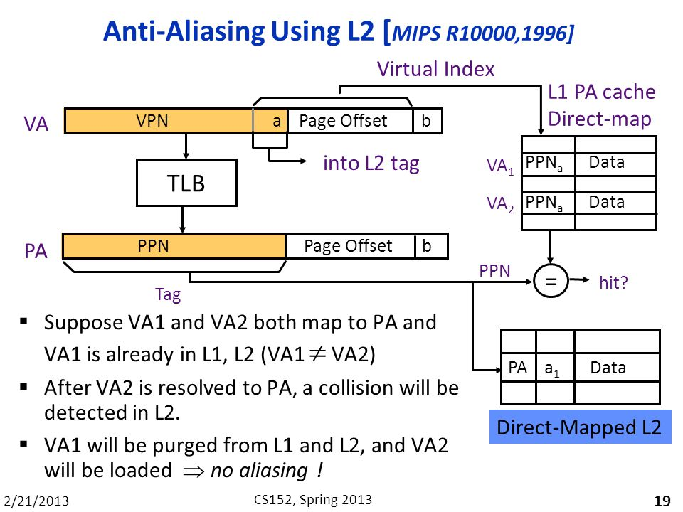 2/21/2013 CS152, Spring 2013 Anti-Aliasing Using L2 [ MIPS R10000,1996] Suppose VA1 and VA2 both map to PA and VA1 is already in L1, L2 (VA1 VA2) After VA2 is resolved to PA, a collision will be detected in L2.
