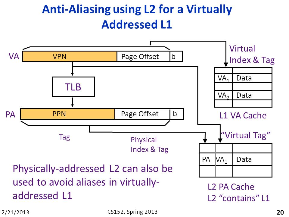 2/21/2013 CS152, Spring 2013 Anti-Aliasing using L2 for a Virtually Addressed L1 20 VPN Page Offset b TLB PPN Page Offset b Tag VA PA Virtual Index & Tag Physical Index & Tag L1 VA Cache L2 PA Cache L2 contains L1 PA VA 1 Data VA 1 Data VA 2 Data Virtual Tag Physically-addressed L2 can also be used to avoid aliases in virtually- addressed L1