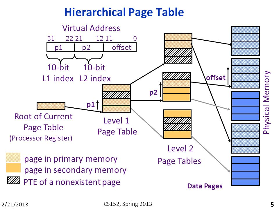 2/21/2013 CS152, Spring 2013 Hierarchical Page Table 5 Level 1 Page Table Level 2 Page Tables Data Pages page in primary memory page in secondary memo