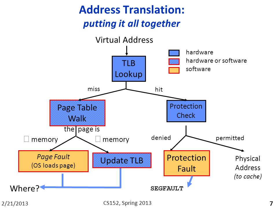 2/21/2013 CS152, Spring 2013 Address Translation: putting it all together 7 Virtual Address TLB Lookup Page Table Walk Update TLB Page Fault (OS loads